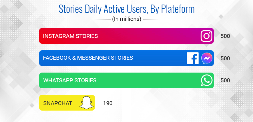 Should Businesses Use Social Media Stories?